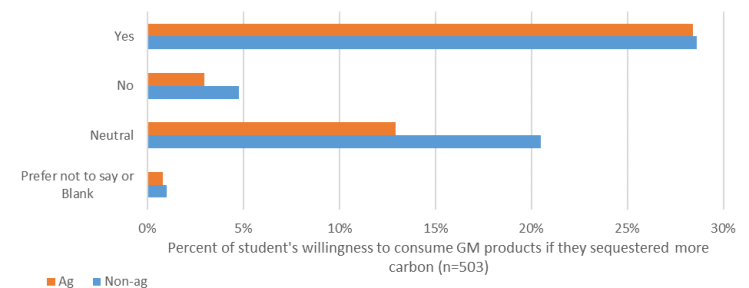 Figure 4: Willingness to consume more carbon-sequestering GM products