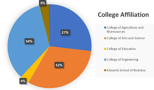 Figure 1: Participants based on college affiliation for biotechnology survey