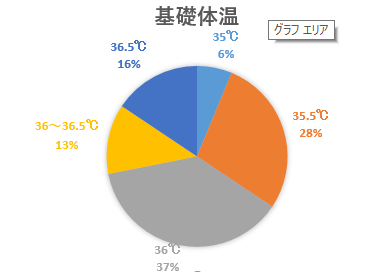 円グラフ基礎体温