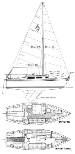 SailboatData  CATALINA 25 Sailboat