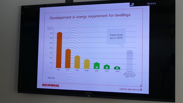 Danish Energy Efficiency Standards