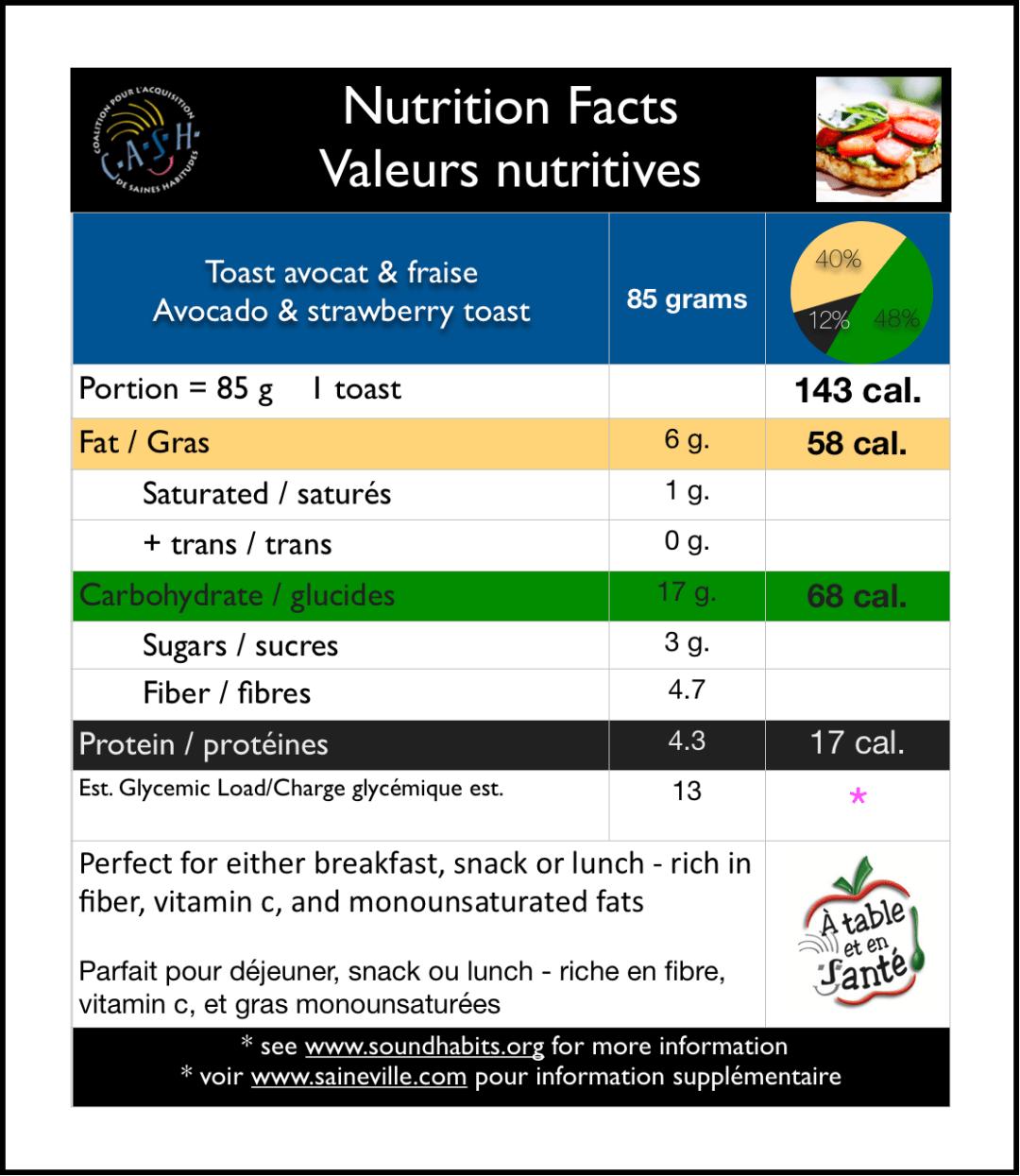 Toast Avocat et Fraise - Nutrition Data