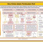 Ilmu Kimia Dalam Pembuatan Roti