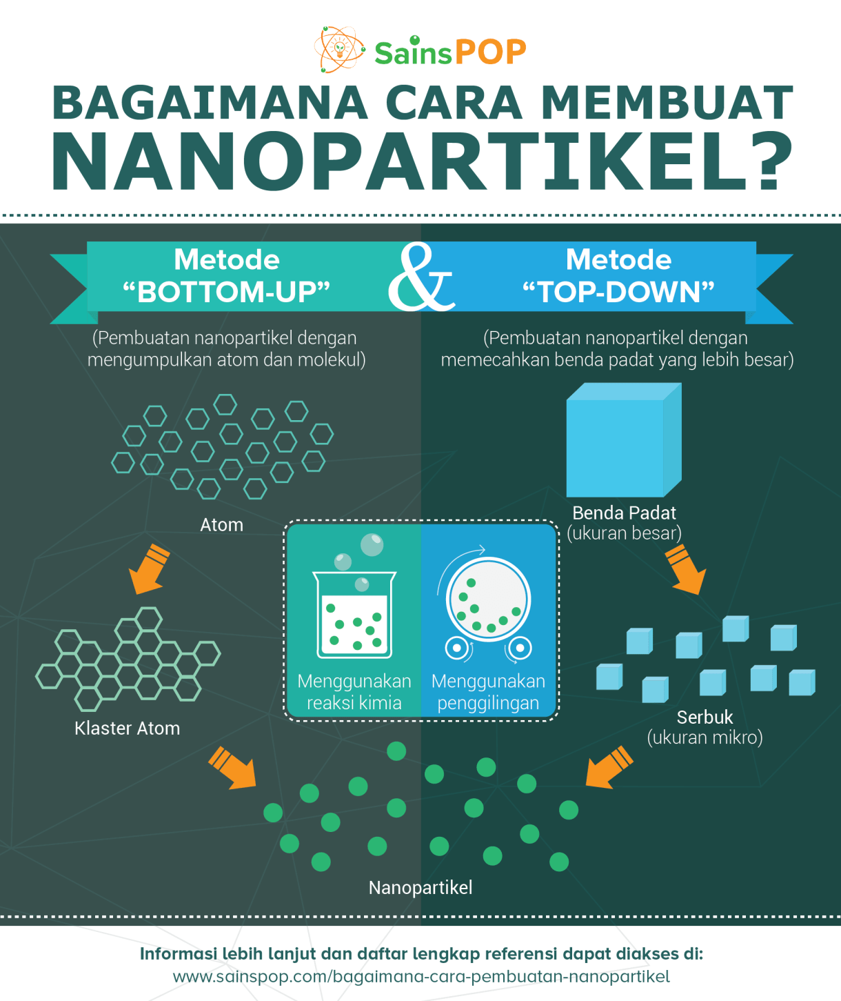 cara pembuatan nanopartikel