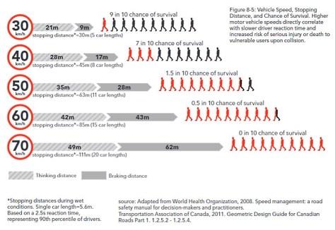 Études canadienne sur l'impact de la vitesse lors d'accident de la route en ville.