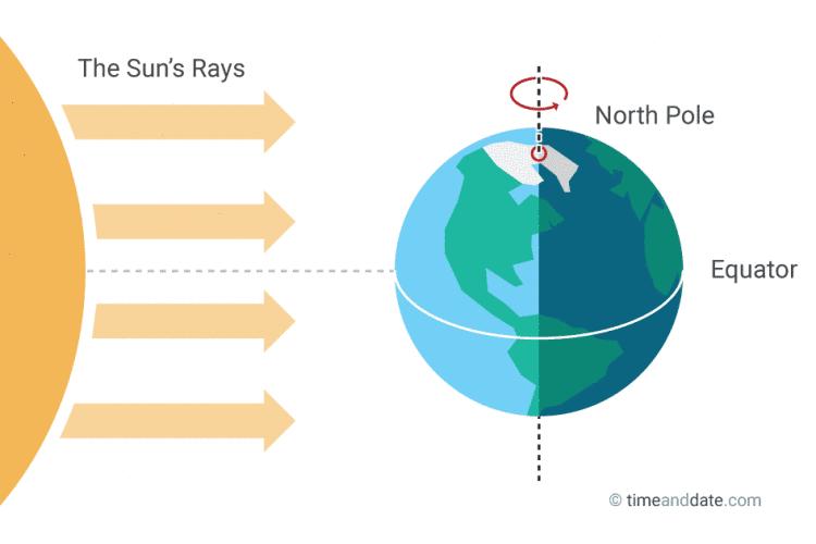 Siang malam akibat rotasi bumi