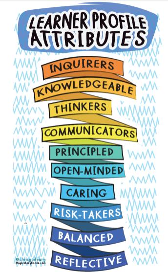 ib learner attributes
