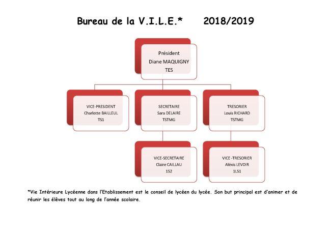BUREAU DE LA VILE 2018 2019