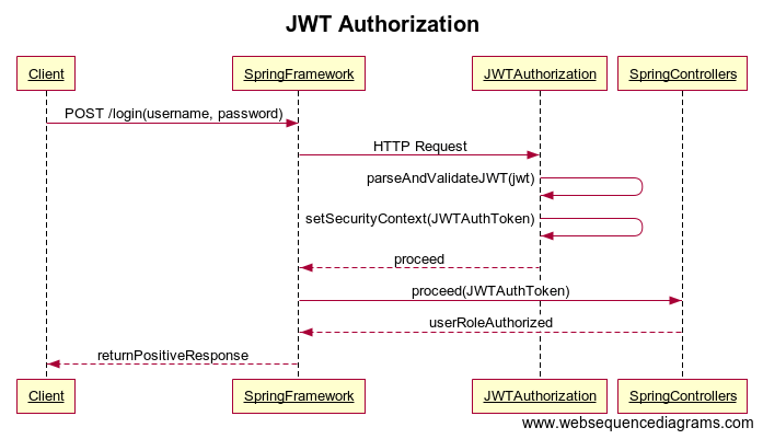 Simple JWT Authentication w/ Spring