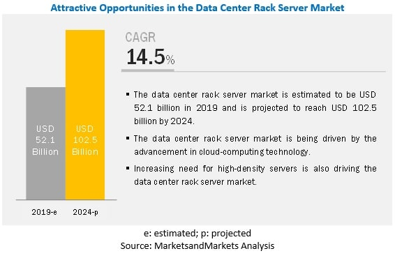 cloud demand drives data center market to new records