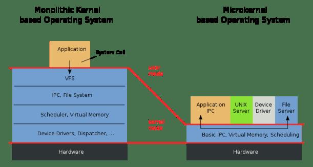 kernel type