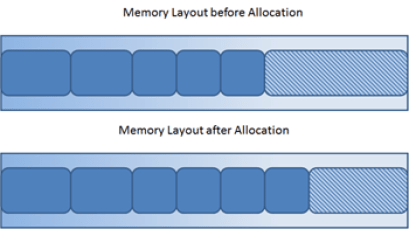 memory-allocation