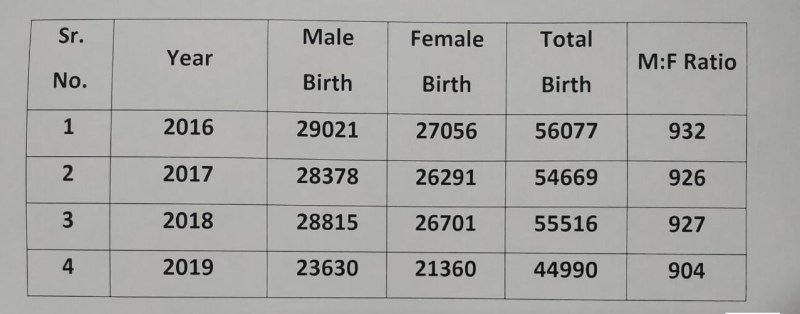 The birth rates of girls in Pune cities fell during the year