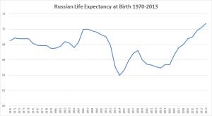 Russia: aspettativa di vita alla nascita