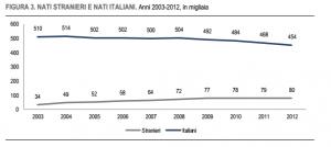 Italia: nati da stranieri e nati da italiani
