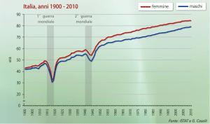 Italia: aspettativa di vita alla nascita