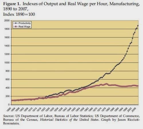 Produttività e salari reali negli stati uniti: la prima si impenna, i secondi ristagnano.