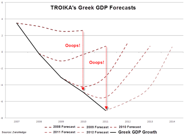 """""""more of the same"""": proiezioni della Troika sulla applicazione delle proprie ricette alla Grecia ed andamento reale dell' economia."""