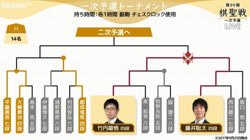 棋聖戦トーナメント表