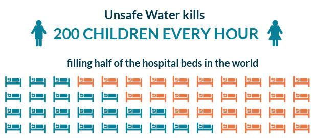 安全でない飲み水のために命を落とす子どもも。