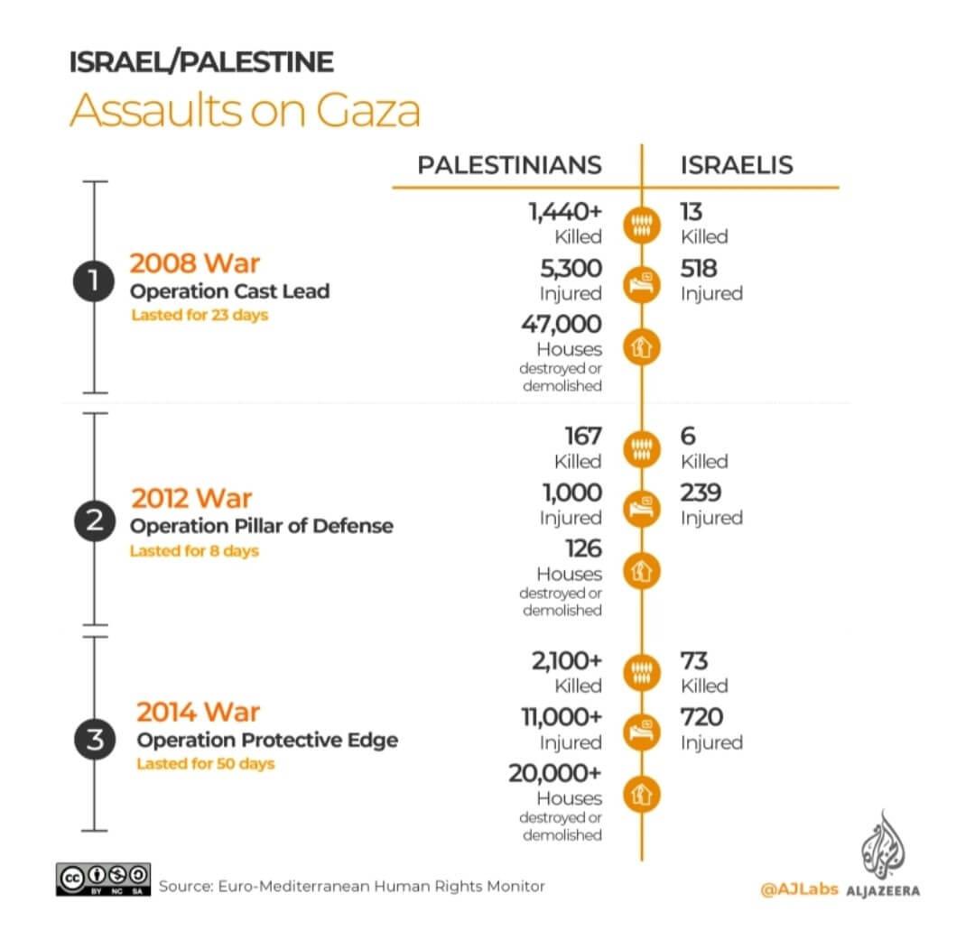 israel war on palestine