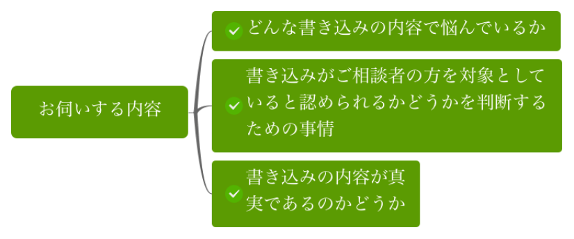 お伺いする内容(緑色)