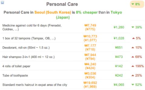 140703cost-of-living-tokyo-vs-seoul09