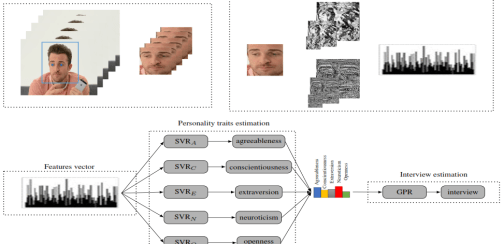 Personality Traits and Job Candidate Screening via Analyzing Facial Videos