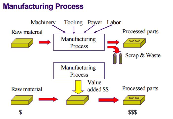apa itu perusahaan manufaktur