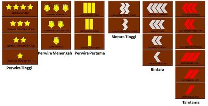 urutan pangkat polisi dan tanda kepangkatan
