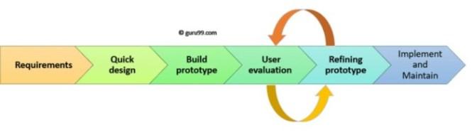 metode prototype