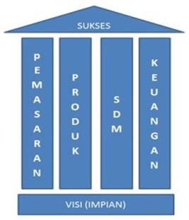 Komunikasikan Visi Perusahaan Melalui Empat Pilar Bisnis