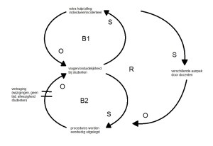 loops systeemdenken
