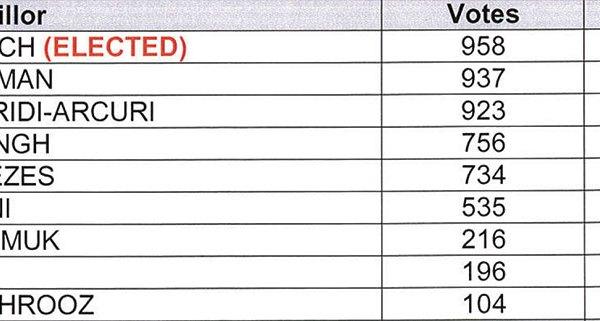 نتایج رسمی انتخابات 27  اکتبر در ناحیه 2 ریچموندهیل