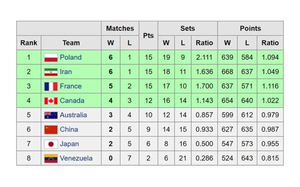 جدول رده بندی تیمها در پایان مسابقات مقدماتی  المپیک والبیال مردان در ژاپن