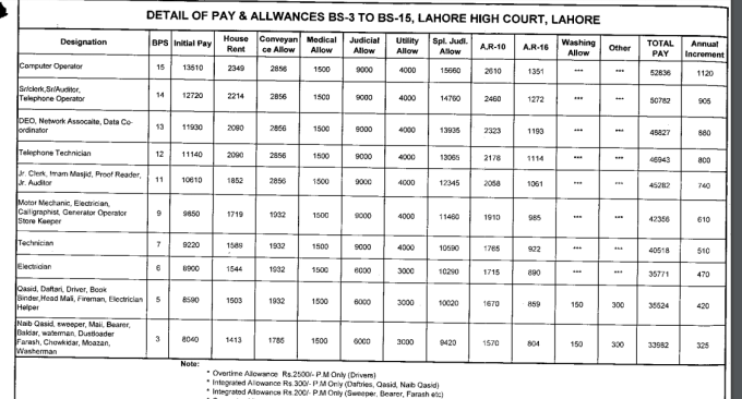 Detail of pay and allowances BS 3 to BS 15 lahore high court lahore