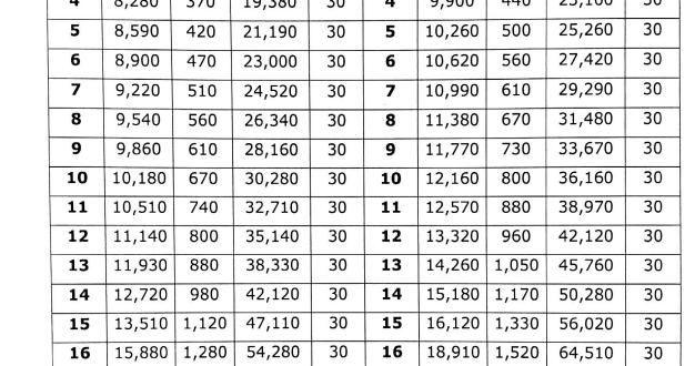 basic pay scale 2018