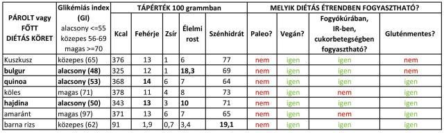 Diétás köretek glikémiás indexe, tápértéke