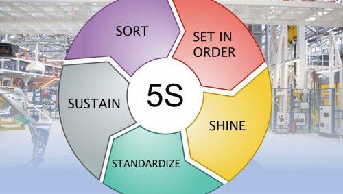 Curs pentru pregătire implementare 5S