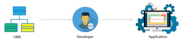UML Design - SalesforceCodex