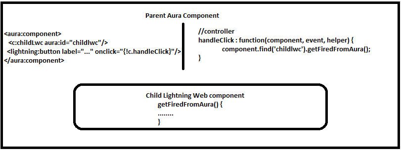 firing a method in Lightning web component from Parent Aura Component