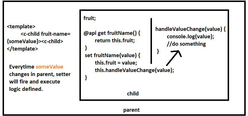 value change handler in Lightning Web Component when parent passes value to child