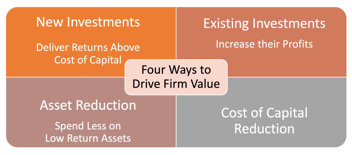 drive firm value 4