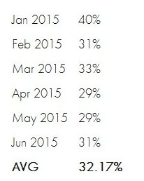 Percentage of My Car Check checks showing active finance agreements