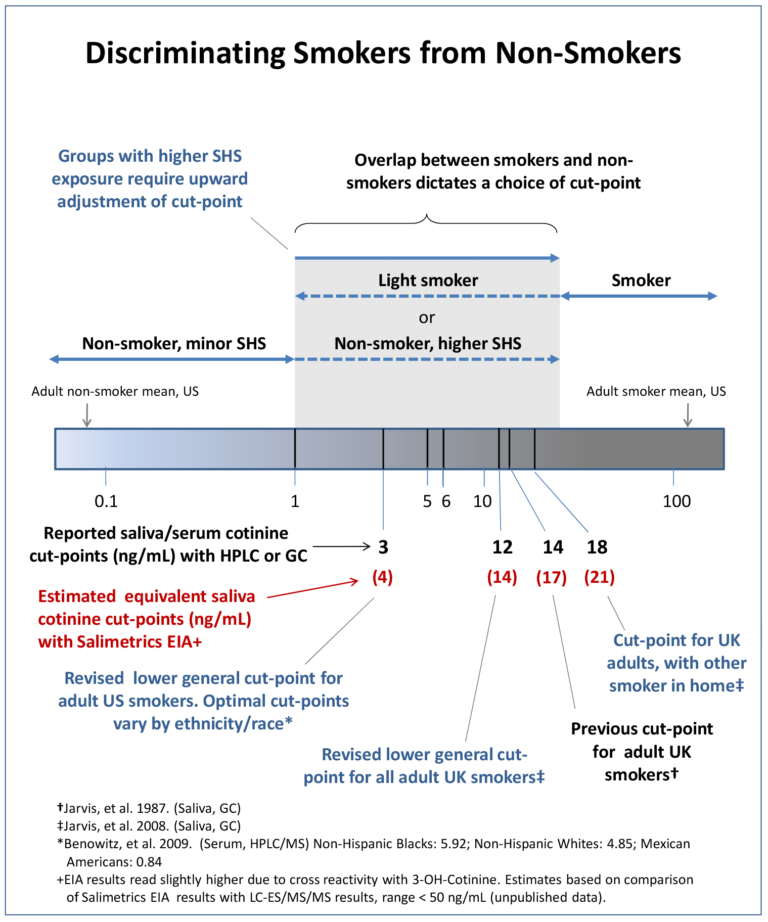 Guidelines For Interpreting Cotinine Levels United States Salimetrics