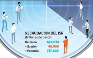 El SAT VIGILA A MÉDICOS EVASORES; CAUSAN QUEBRANTO SUPERIOR A…