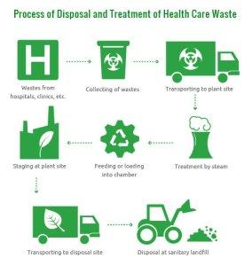 services flow medical waste