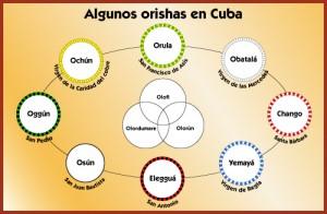 tableau orishas
