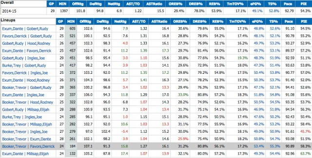Favors and Booker's impact in the last 23 games of the season. (Via nba.com/stats)