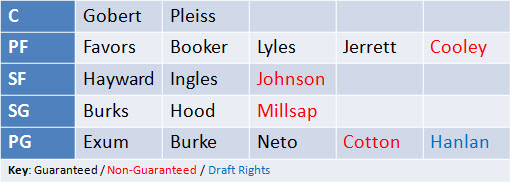 The Utah Jazz depth chart as it stands on 7/15 (only showing players under contract and/or draft rights.